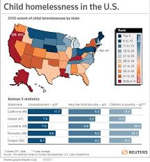 Among the nation, child homelessness has become a problem that we must focus on.